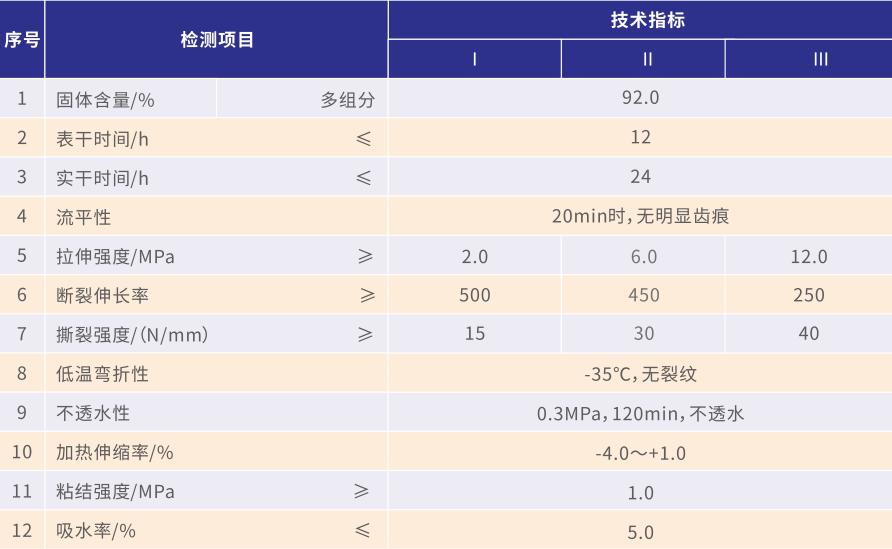 双组分聚氨酯bv伟德入口涂料(甲/乙)(图1)