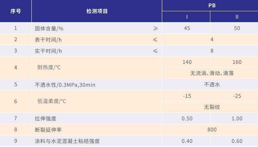 道桥用聚合物改性沥青bv伟德入口涂料(二阶反应型)(图1)