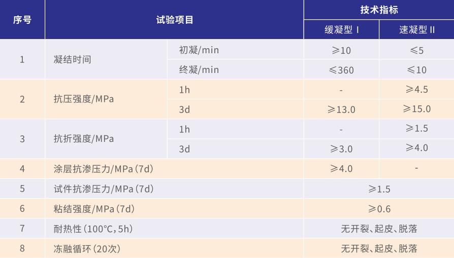 堵漏王(速凝型)(图1)